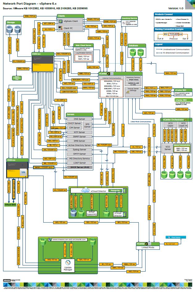 network port diagram for vsphere 6 x victor virtualization rh wuchikin wordpress com Network Port Icon Port Network Diagrams Visio