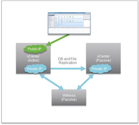 《VMware vCenter 6.5 – Improvements》