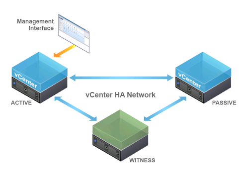 《vCenter Server 6.5 High Availability (VCHA)》