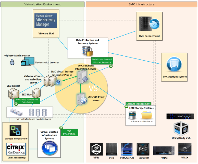 Dell Emc Virtual Storage Integrator Vsi 7 1 Victor