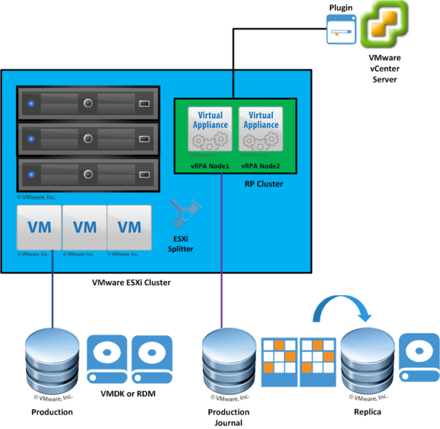 emc recoverpoint for vms 5 0 deployment