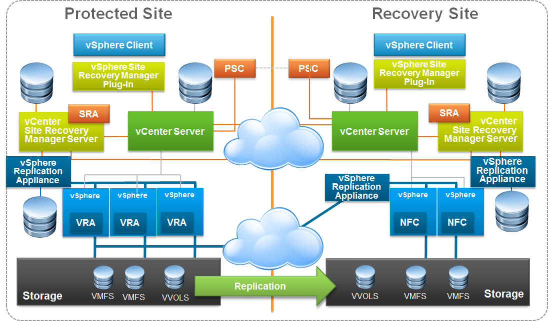 VMware SRM 65 Upgrade Part 1     VMware vCenter Server 65