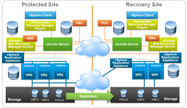 vmware srm 65 upgrade part 1 vmware vcenter server 65