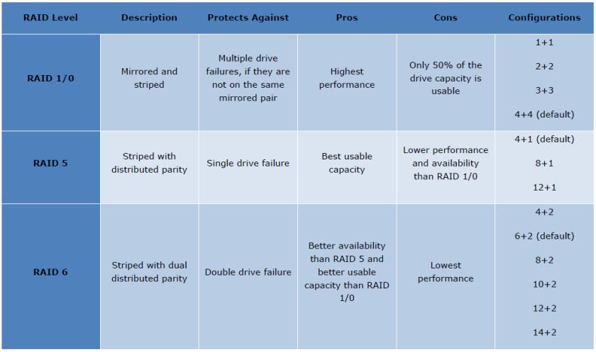 RAID Configuration of EMC Unity Hybrid and All Flash Storage