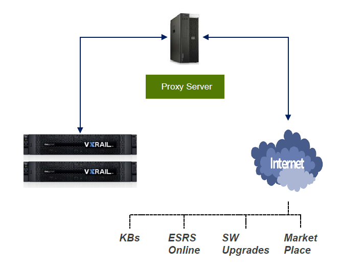 New Features in EMC VxRail 4 5 – Victor Virtualization