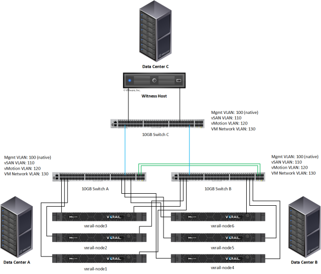 Vsphere total: Dell EMC VxRail – VMware Virtual SAN Stretched Cluster