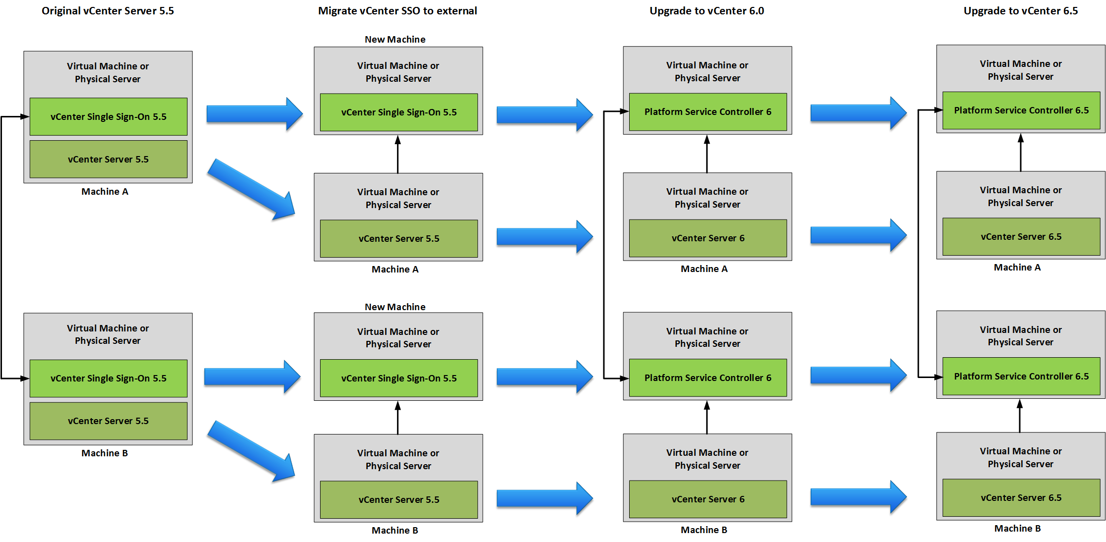 Upgrade VMware vCenter 5 5 to 6 5 in Enhanced Linked Mode – Victor