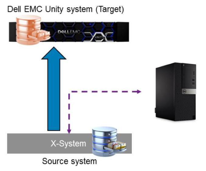 Dell EMC Unity OE 4 4 – SAN Copy Pull – Victor Virtualization