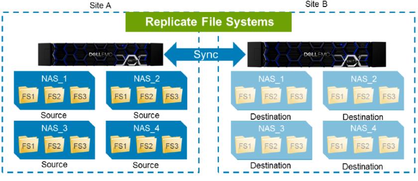MetroSync for Dell EMC Unity – Victor Virtualization