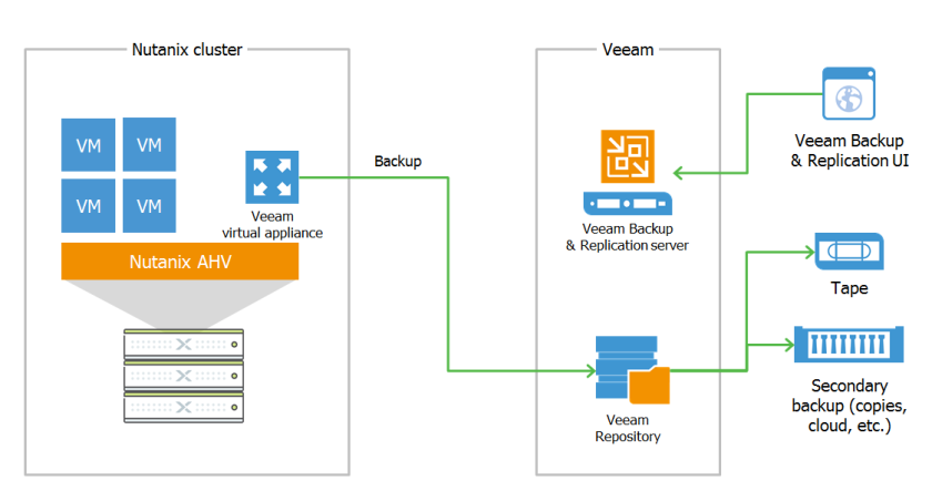Veeam Availability for Nutanix AHV – Part1 – Victor