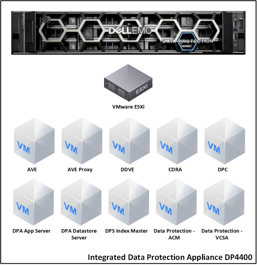 System architecture and components of Dell EMC DP4400