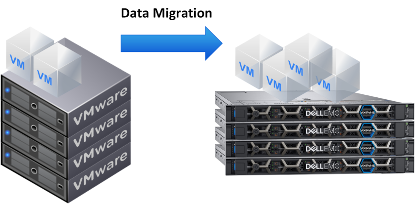 Migrate VMs into VxRail cluster from vSphere cluster – Victor