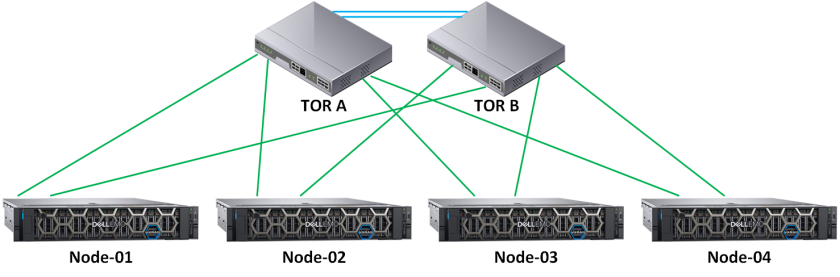 Software Upgrade of VxRail 4 7 – Victor Virtualization