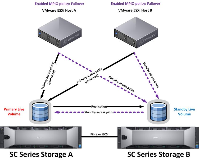 Dell SC Series Storage Live Volume Automatic Failover with